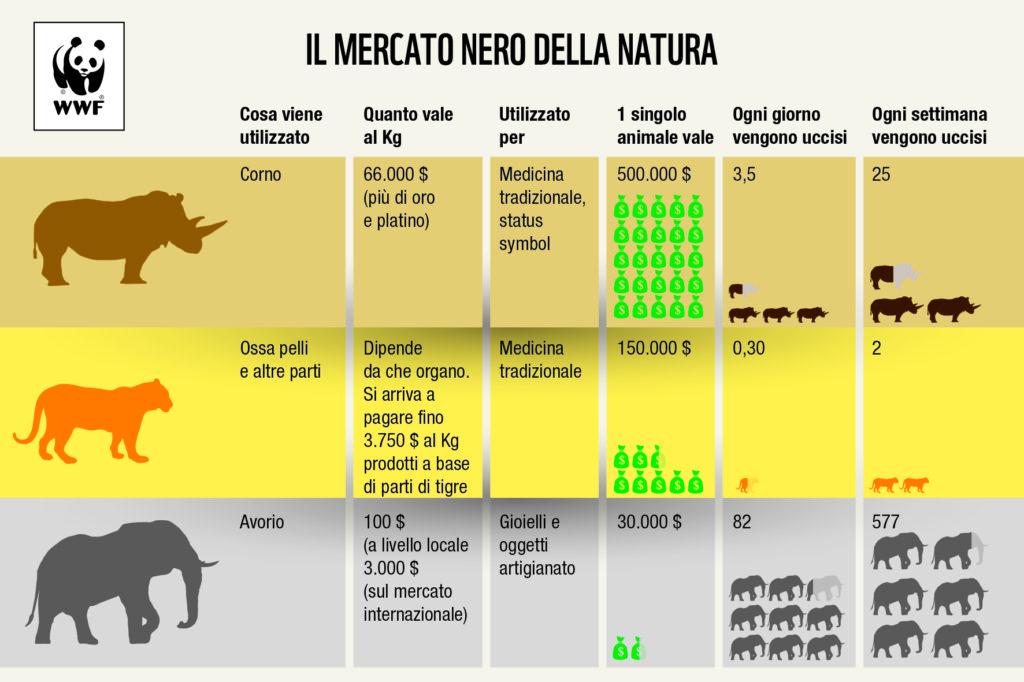 Mercato nero della natura
